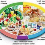 1 условие здоровья — правильное питание