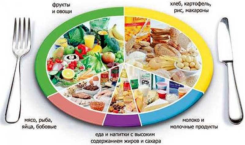 1 условие здоровья - правильное питание