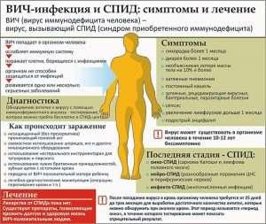 Вич инфекция и спид: симптомы и лечение (HIV infection and AIDS symptoms and treatment)