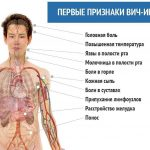 Вич-инфекция (инфекция вирусом иммунодефицита человека)