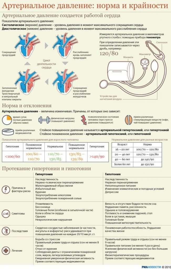 Кровяное давление (Blood pressure)