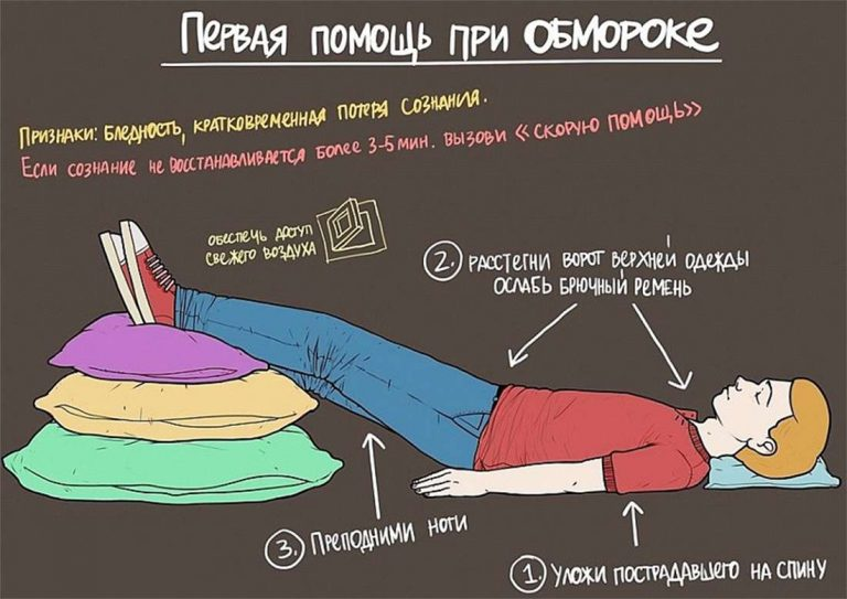http://www.doctorate.ru/wp-content/uploads/2016/05/first-aid-fainting-768x543.jpg